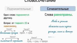Словосочетание (5 класс, видеоурок-презентация)
