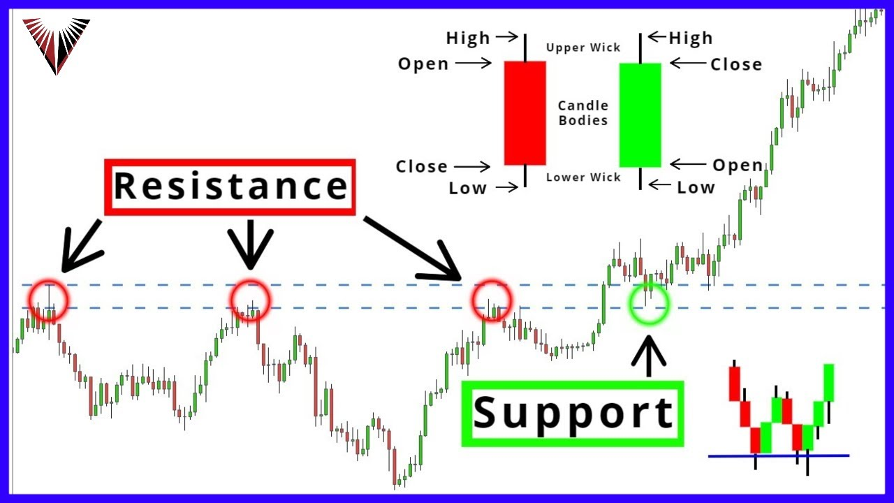 "The ONLY ""Candlestick Chart"" Video You Will Ever Need... (for beginners)"