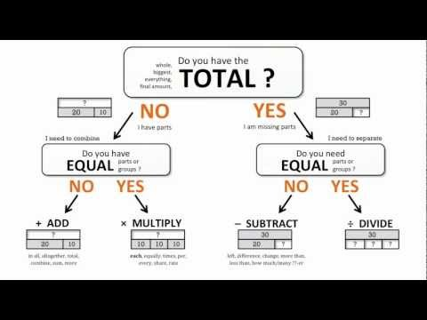 Introduction to The Bar Model (Strip Diagram) - Math Problem Solving Method