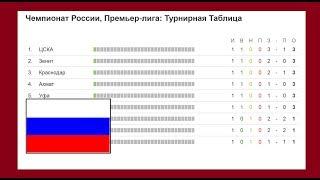 Чемпионат России по футболу. 7 тур РФПЛ. Результаты, расписание и турнирная таблица.
