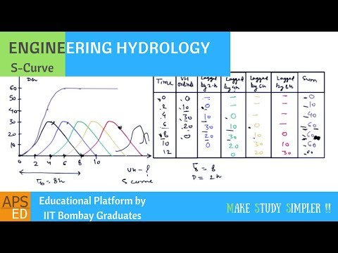 S-Curve & Method of Superposition | Engineering Hydrology