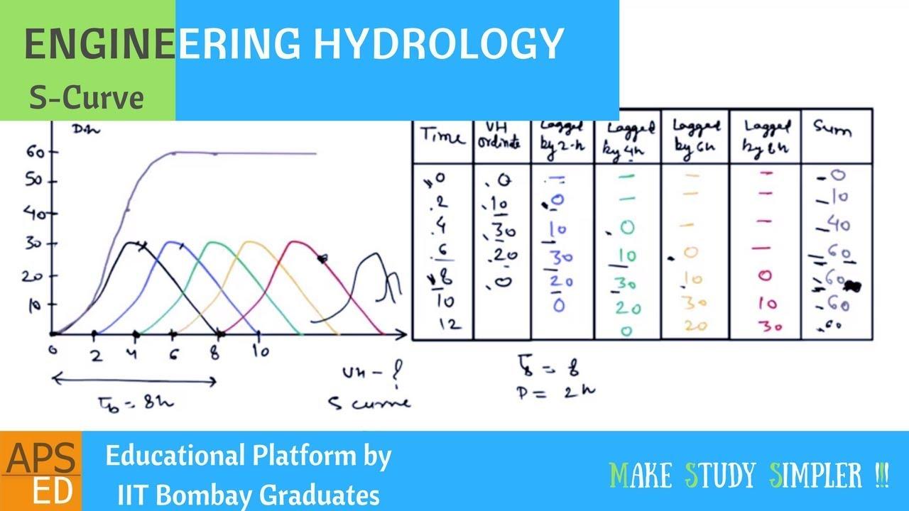 S Curve Hydrograph, Problems | Hydrology | Civil ...