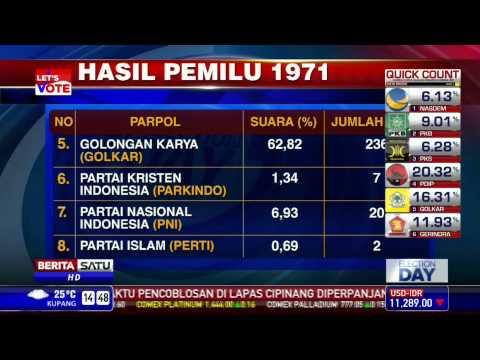 Pemilu Di Indonesia Dari Masa Ke Masa