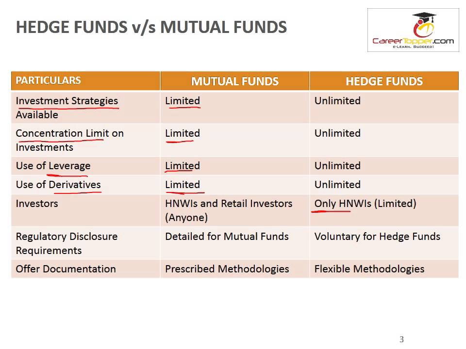 Caia Introduction To Hedge Funds Youtube