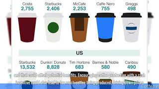 Coffee Who grows, drinks and pays the most
