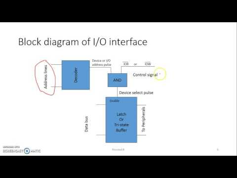 Interfacing IO devices with 8085 microprocessor