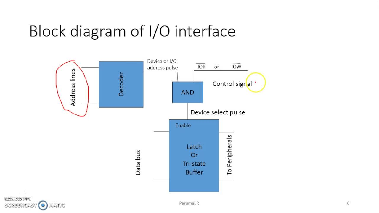 Interfacing Io Devices With 8085 Microprocessor Youtube Logic Diagram Of