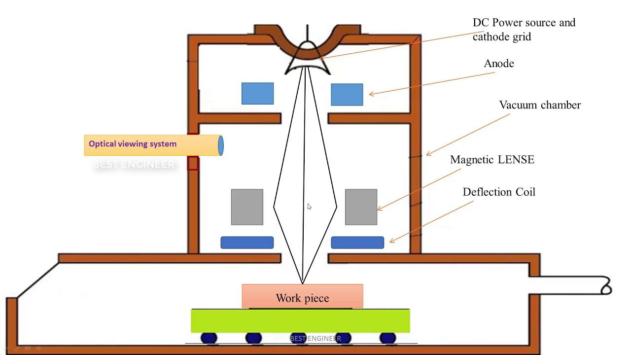 electron beam machining working principle | best engineer