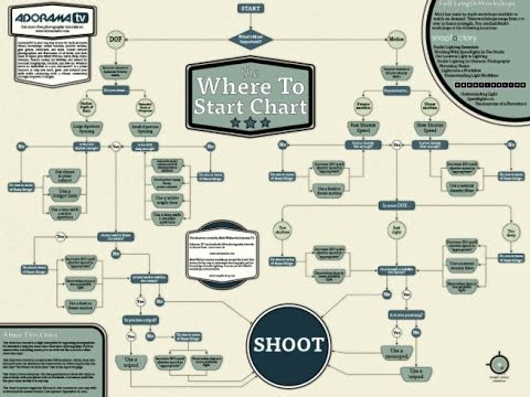 Learn the Basics of Photography with This Interactive Chart