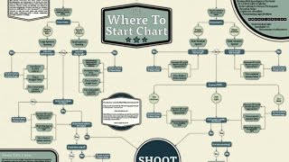 The Where To Start Chart : Exploring Photography With Mark Wallace: Adoramatv