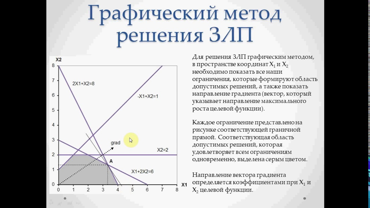 Решение задач линейного программирования в excel графически методы решения задач с параметрами курсовая работа