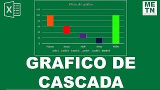 Gráfico de Cascada | ¿Cómo hacer gráficos en Excel? | Parte 14