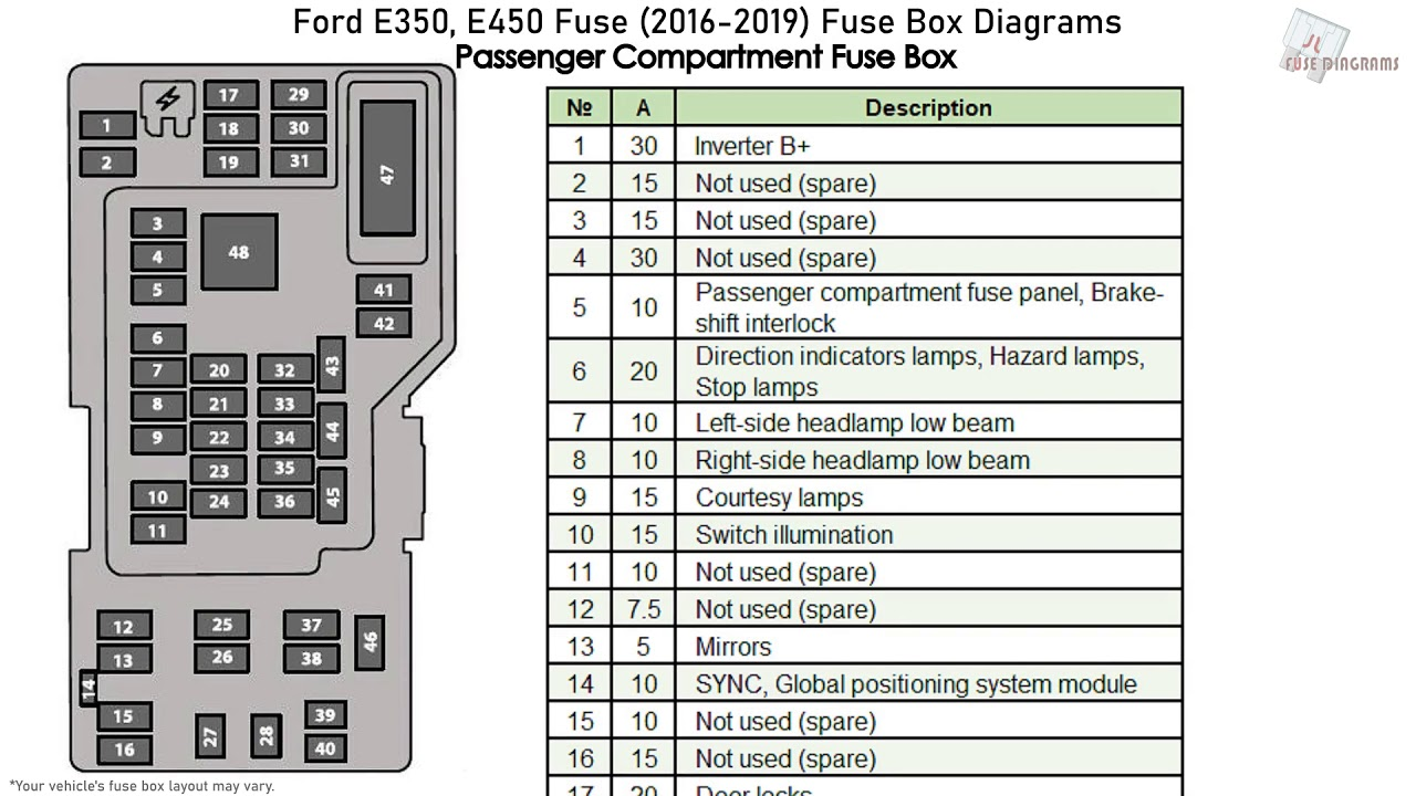Ford E350  E450  2016-2019  Fuse Box Diagrams
