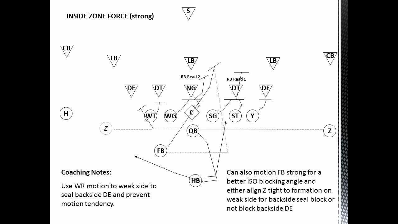 Inside Zone Blocking Scheme Youtube