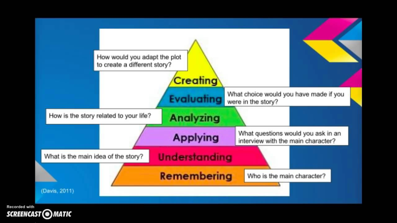 critical thinking skills bloom s taxonomy