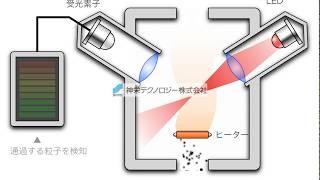 神栄テクノロジー ホコリセンサの動作原理 thumbnail