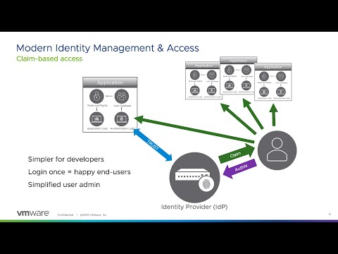 Identity And Access Management: Technical Overview