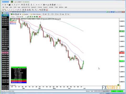 How To Profitably Trade Using Moving Averages With Rob Colville