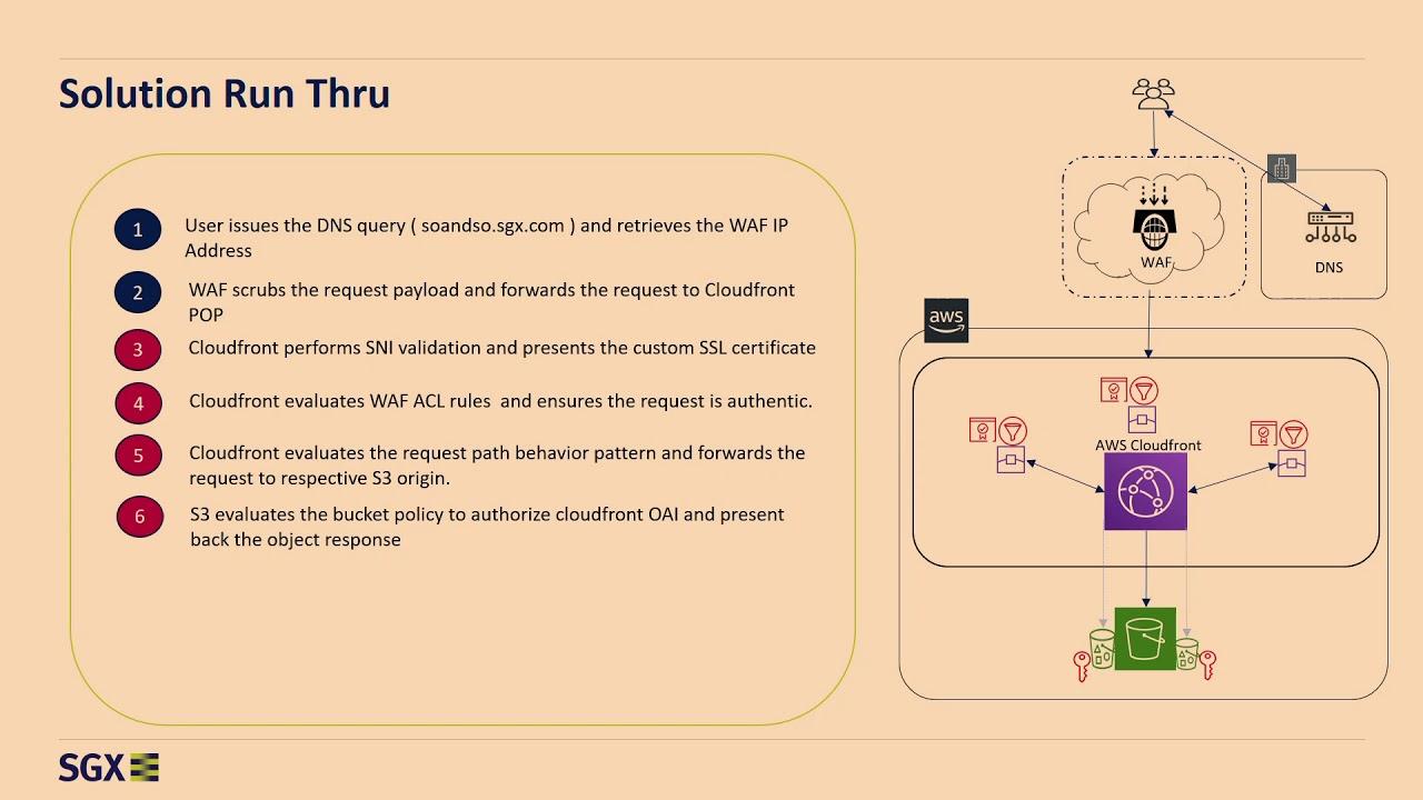 S3, CloudFront & Lambda@Edge - AWS User Group Singapore