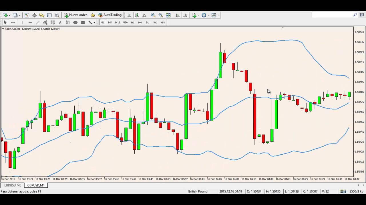 Online trading groupon
