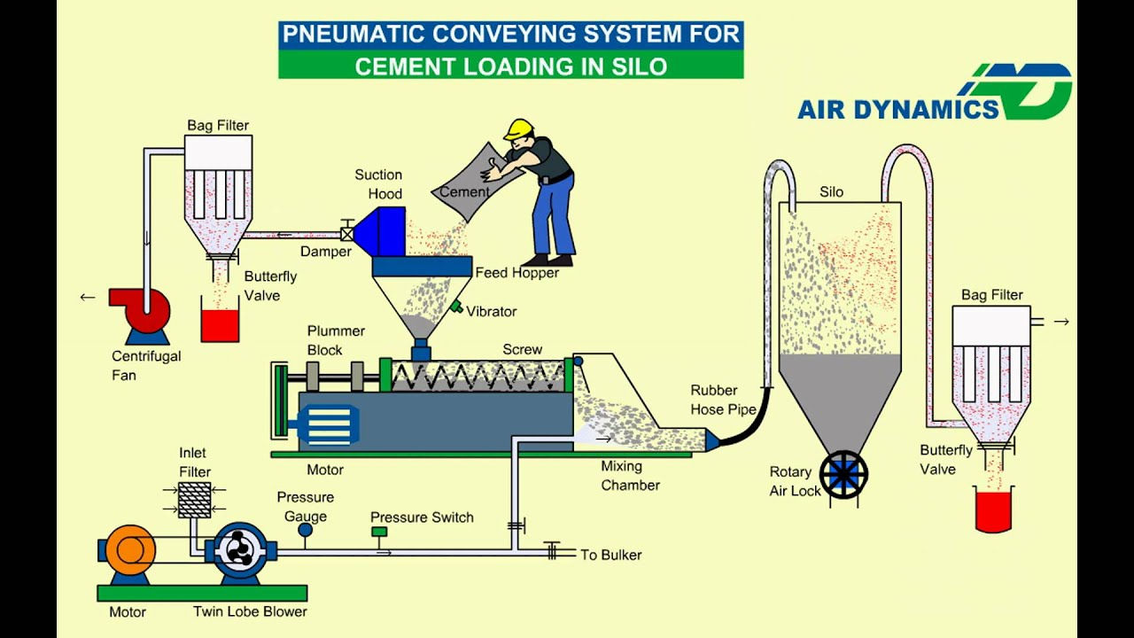 Pneumatic System For Cement Loading Animation Youtube