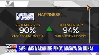 SWS: Mas maraming Pinoy, masaya sa buhay