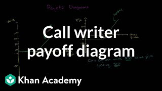 Call writer payoff diagram | Finance & Capital Markets | Khan Academy