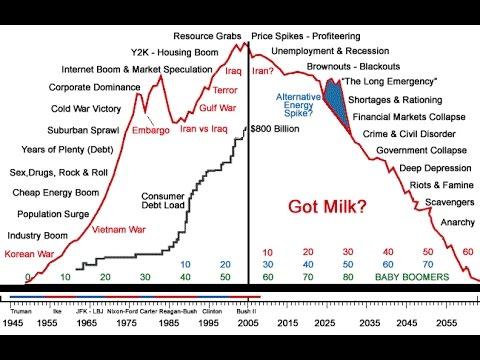 Peak Oil : Myth or Reality
