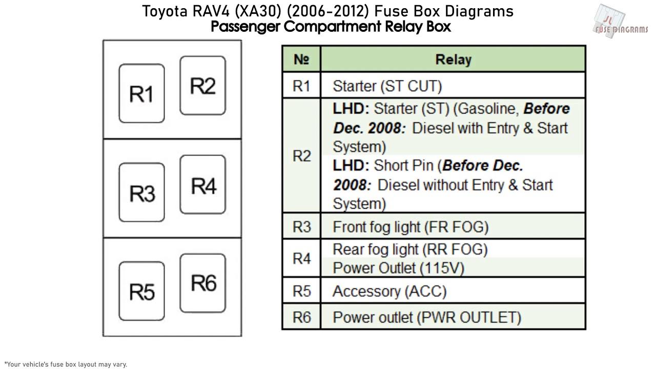 Toyota RAV4 (XA30) (2006-2012) Fuse Box Diagrams - YouTubeYouTube