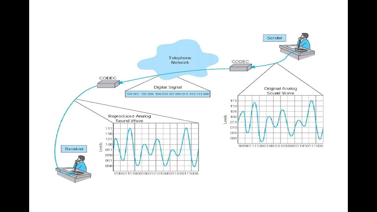 Introduction Of Analog And Digital Transmission Youtube