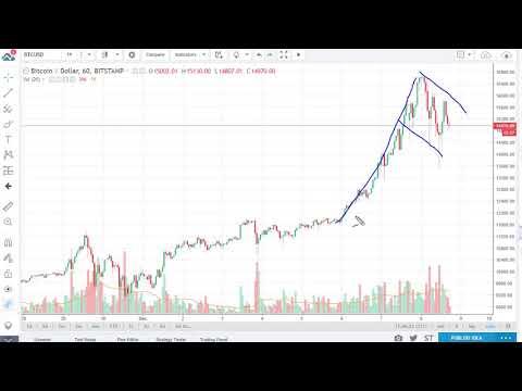 Bitcoin (BTC/USD) Technical Analysis, December 11, 2017 by FXEmpire.com