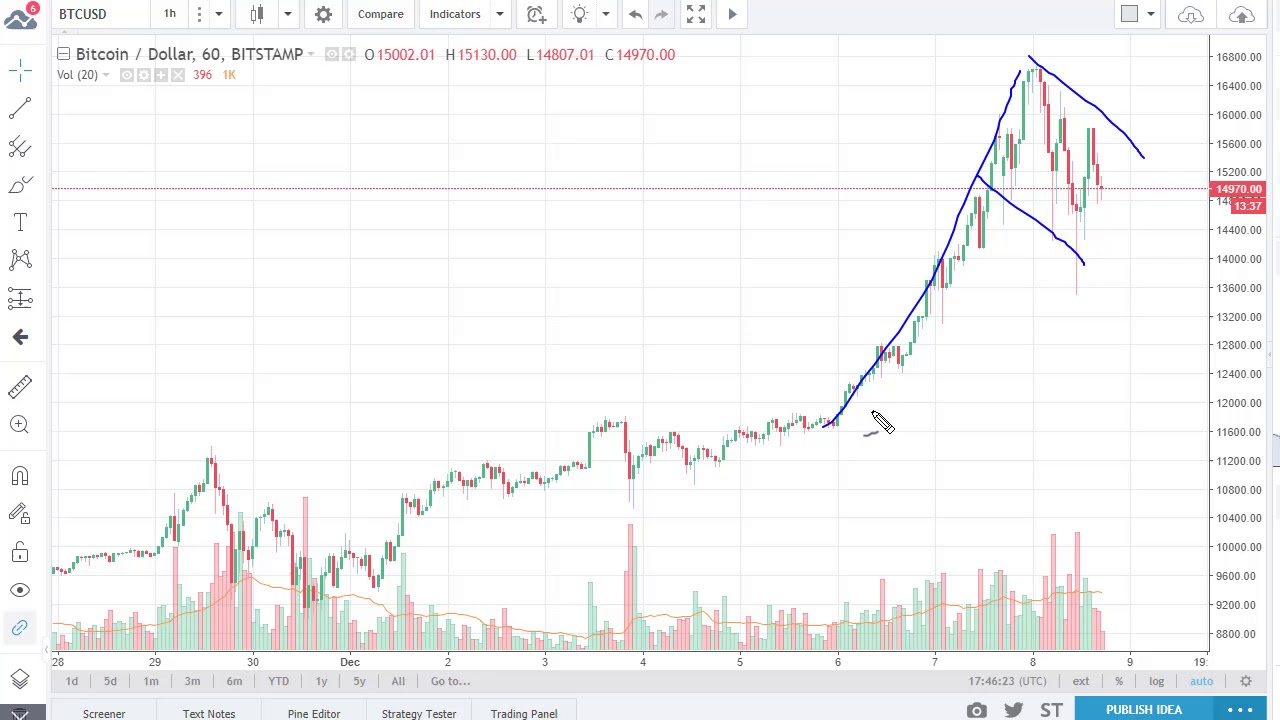 Bitcoin Btc Usd Technical Ysis December 11 2017 By Fxempire