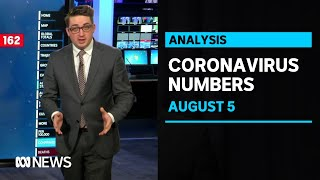 COVID-19 numbers, August 5: Victoria posts record 725 new coronavirus cases, 15 deaths | ABC News