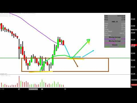 Advanced Micro Devices, Inc. - AMD Stock Chart Technical Analysis for 02-08-2019