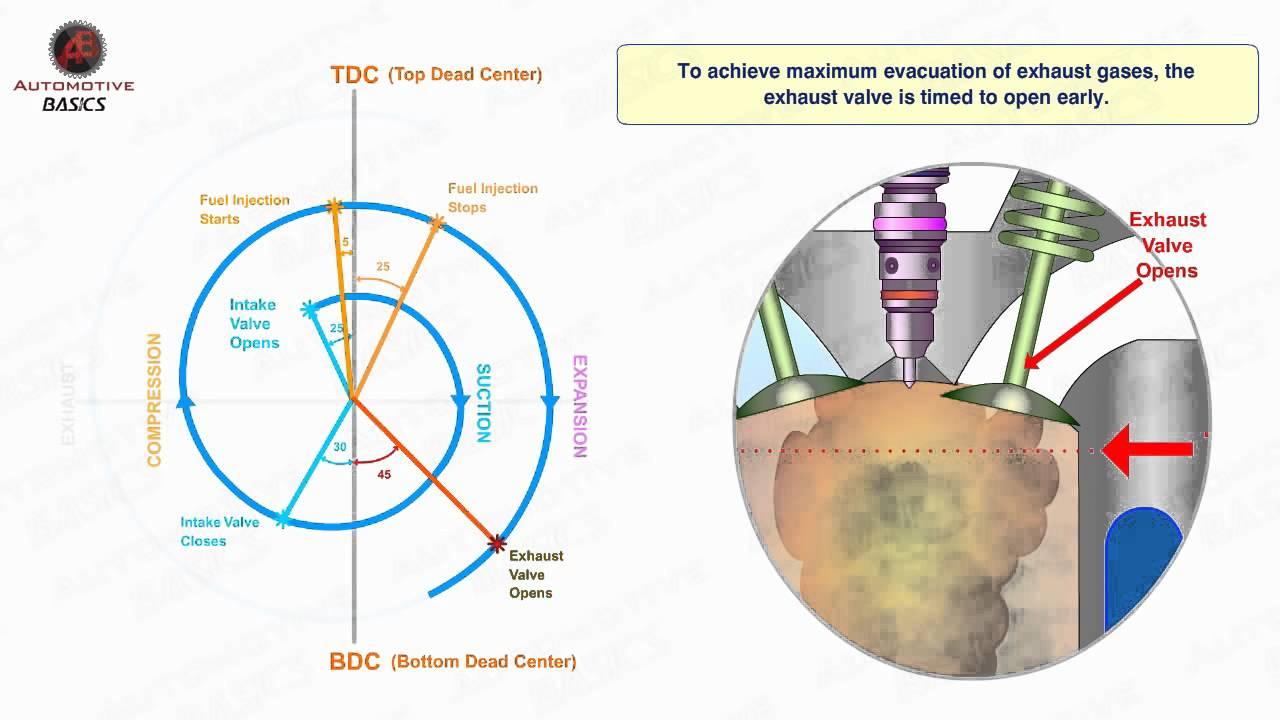 Valve Timing Diagram For 4 Stroke Diesel Engine Home Phone Wiring Australia 6 Stromoeko De Youtube Rh Com Ic