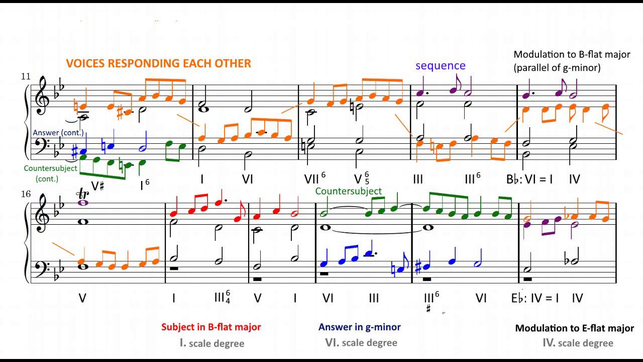 An analysis of the organ fugue