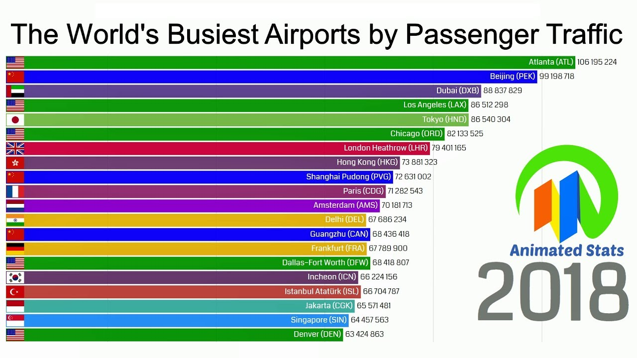 Busiest Airport In The Us