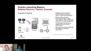 How to license Oracle Backup, DR and Failover