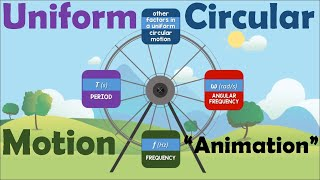 UNIFORM CIRCULAR MOTION | Anim…