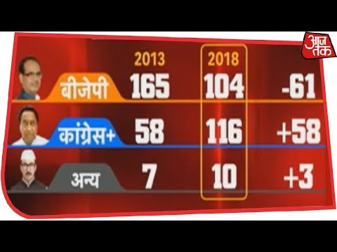 Congress Wins Hindi Heartland, BJP Faces 0-5 Loss In Assembly Elections | Results LIVE