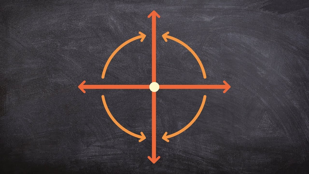 Counter Clockwise Rotations