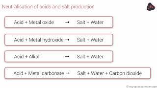 GCSE Chemistry Reactions of acids (Edexcel 9-1)