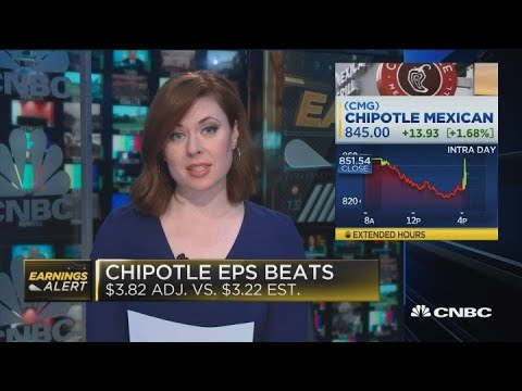 Chipotle Shares Up 2% After Earnings