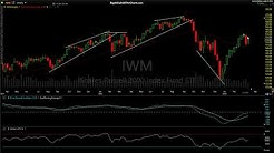 Stock Market Technical Analysis 3-13-19