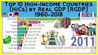 Top 10 High Income Countries (HICs) by Gross Domestic Product (RGDP) 1960-2018
