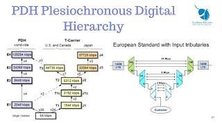 Video PDH Plesiochronous Digital Hierarchy in Urdu and Hindi download MP3, 3GP, MP4, WEBM, AVI, FLV Oktober 2018