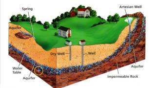 Permeability & Water Retention