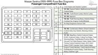 Nissan Sentra 1995 1999 Fuse Box Diagrams