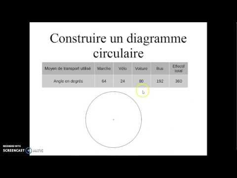 Construire un diagramme circulaire