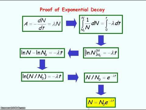 Radioactivity 4 - Exponential Decay